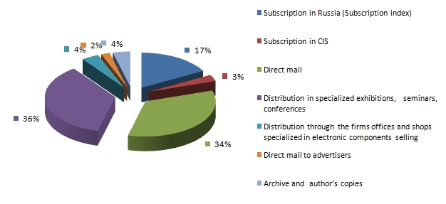 Distribution of the magazine for 2012