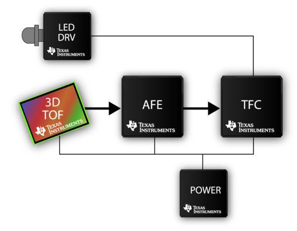 Сенсорный 3D ToF-чипсет компании Texas Instruments на основе технологии SoftKinetic DepthSense