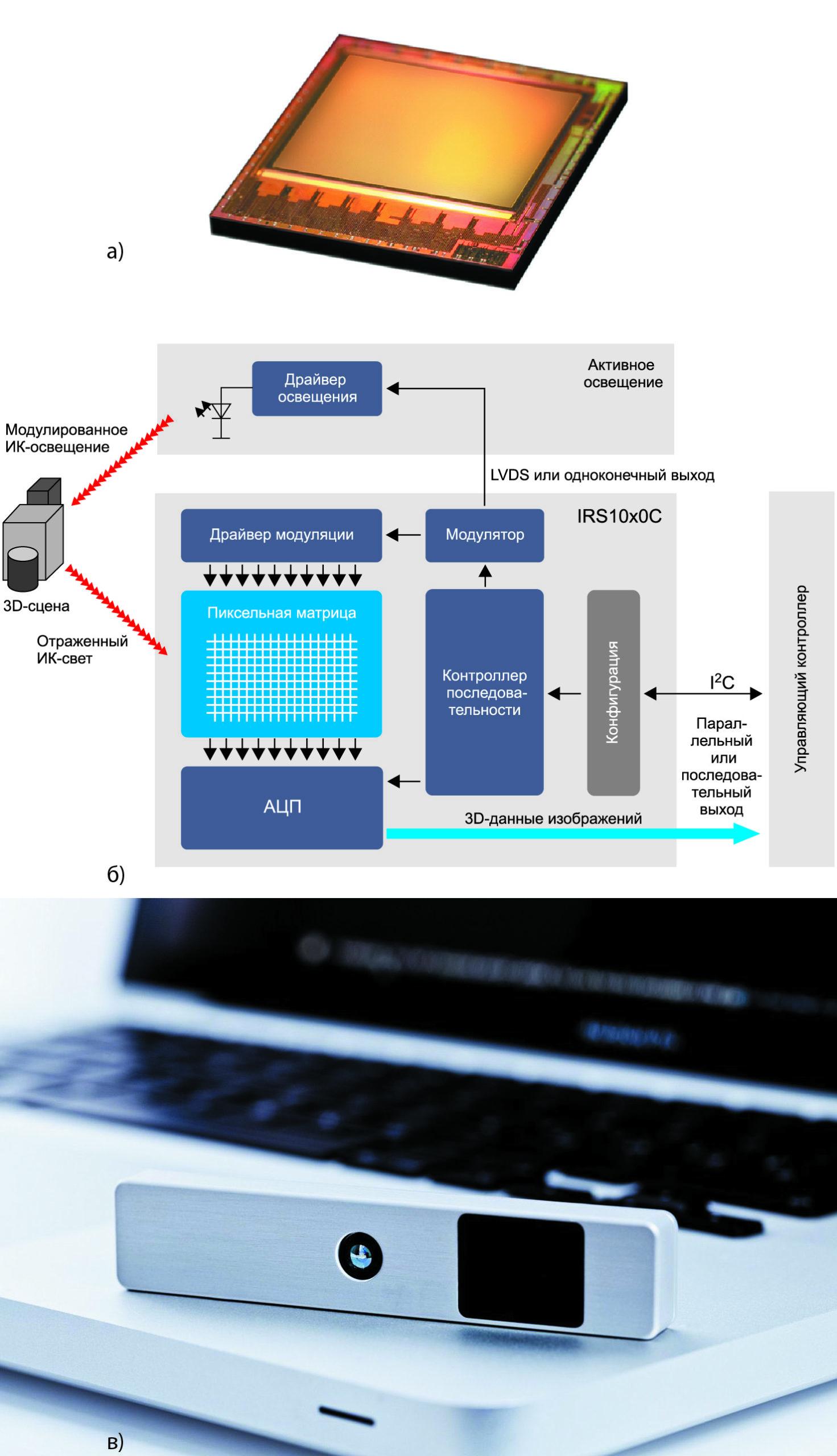 Новые 3D ToF-датчики изображения от Infineon и PMD Technologies — в наивысшей степени интегрированные 3D-кристаллы для естественного пользовательского интерфейса без касания