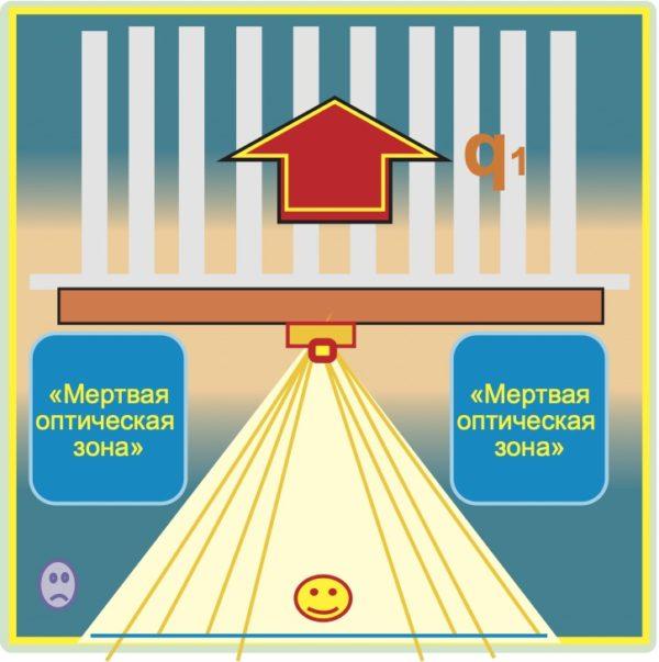 Расположение «мертвых»оптических зон