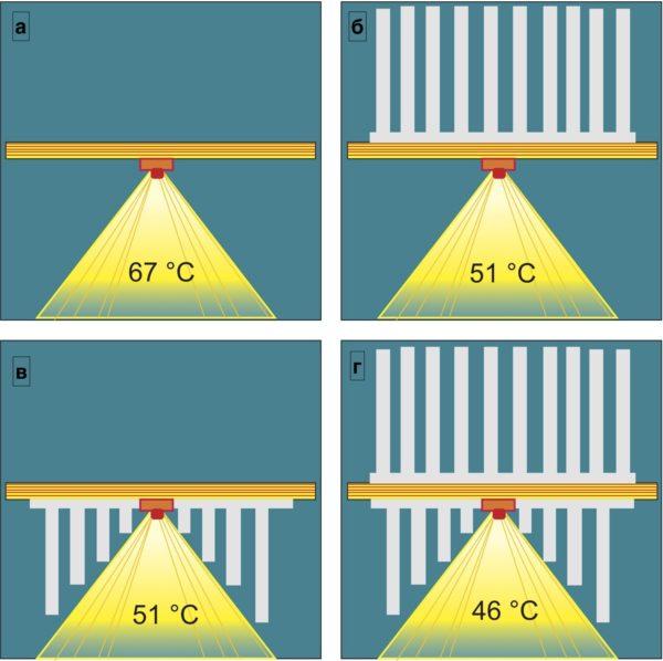 Результаты экспериментальной проверки эффективности применения фронтального охлаждения: без радиаторов; с классическим радиатором; с фронтальным радиатором; с классическим и фронтальным радиаторами