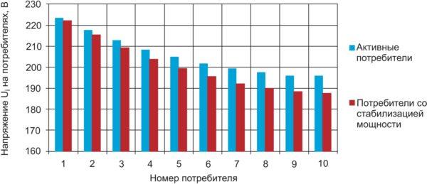 Распределение напряжений на потребителях в осветительной линии