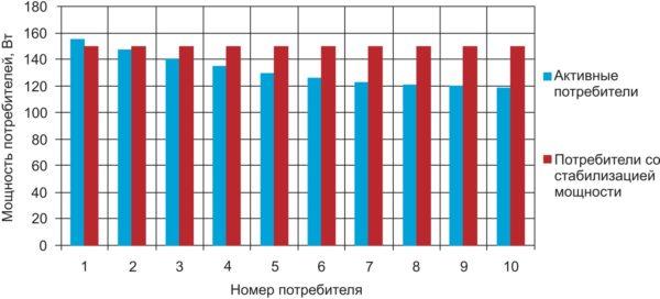 Распределение мощностей потребителей