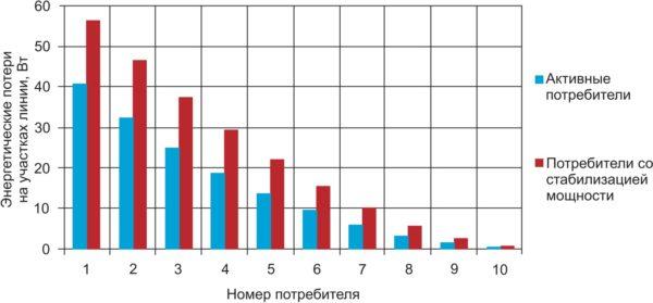 Распределение энергетических потерь на участках осветительной линии
