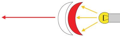 Работа оптических систем линзовых комплектов