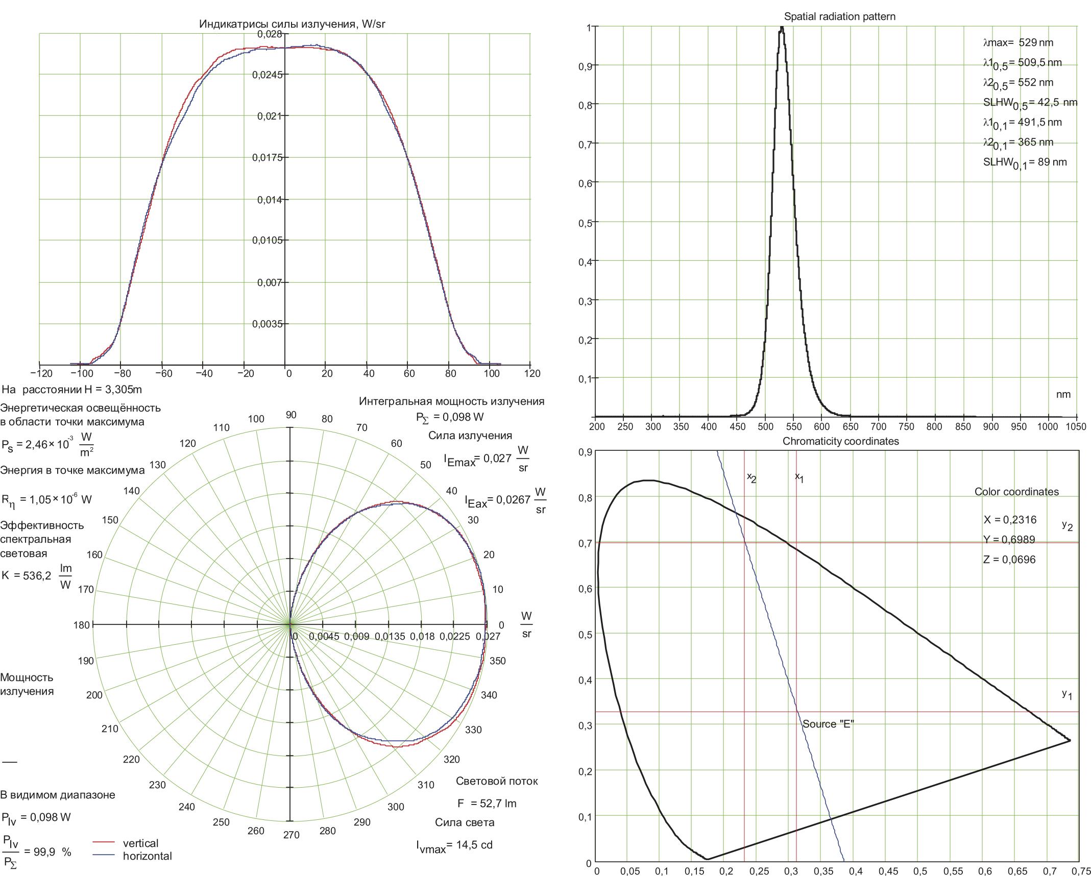 Пример представления диаграмм углового распределения силы излучения и некоторых других параметров паспортных характеристик светоголовки зеленого цвета (диаграммы распределения могут быть представлены также в светотехнических единицах — канделах)