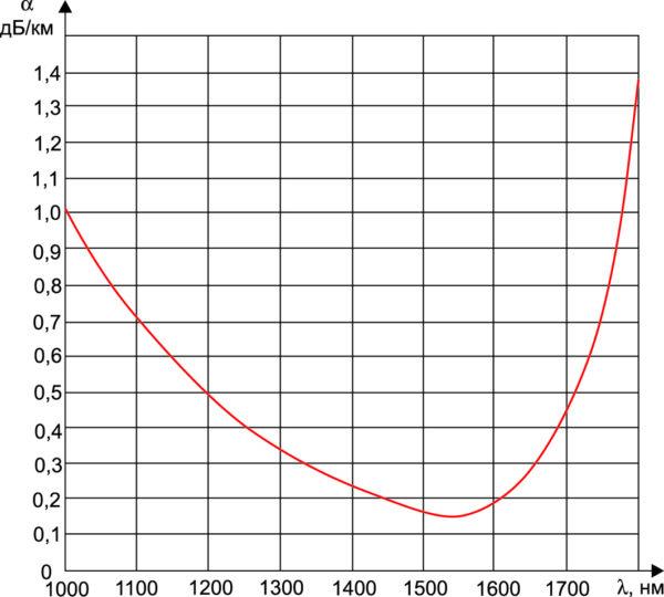 Зависимость затухания a оптического сигнала в волоконно-оптическом кабеле от длины волны l