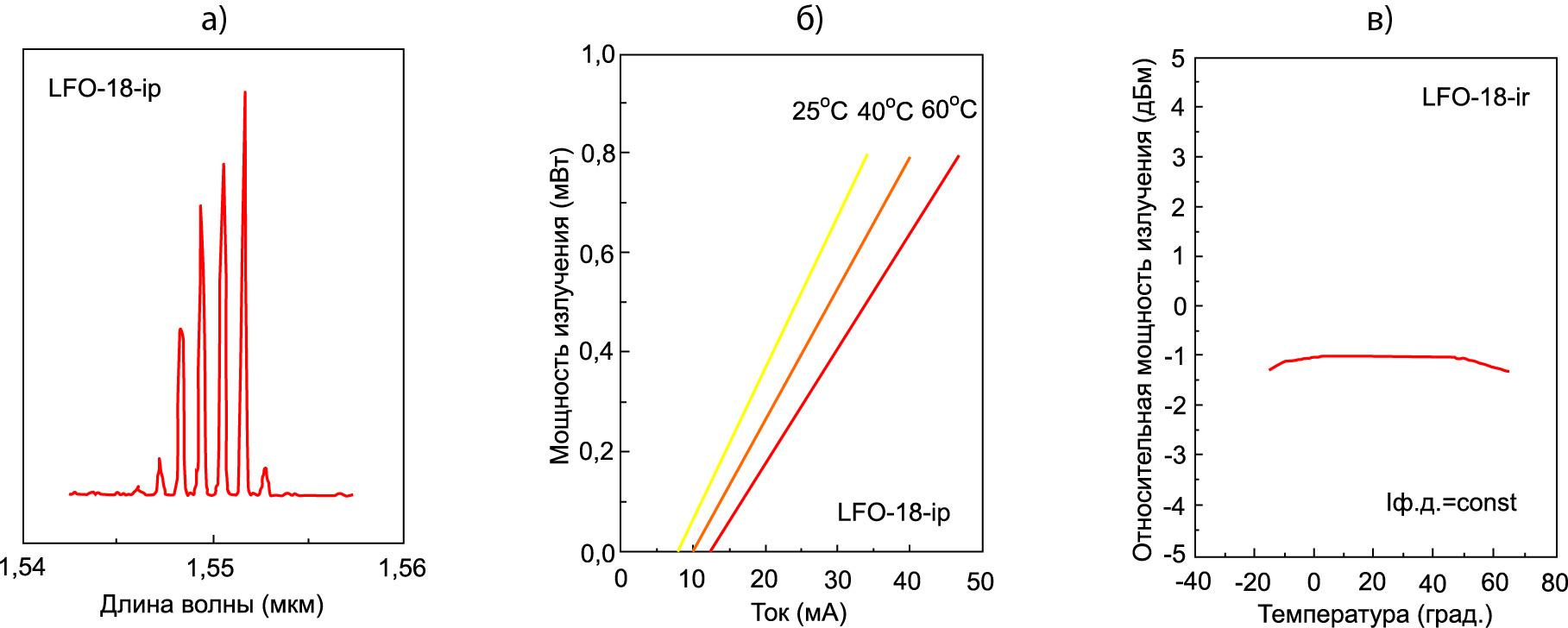 Основные характеристики лазерного модуля LFO-18-ip