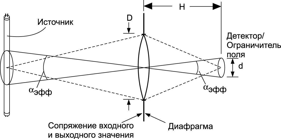 Пример изображаемого источника для измерений энергетической яркости