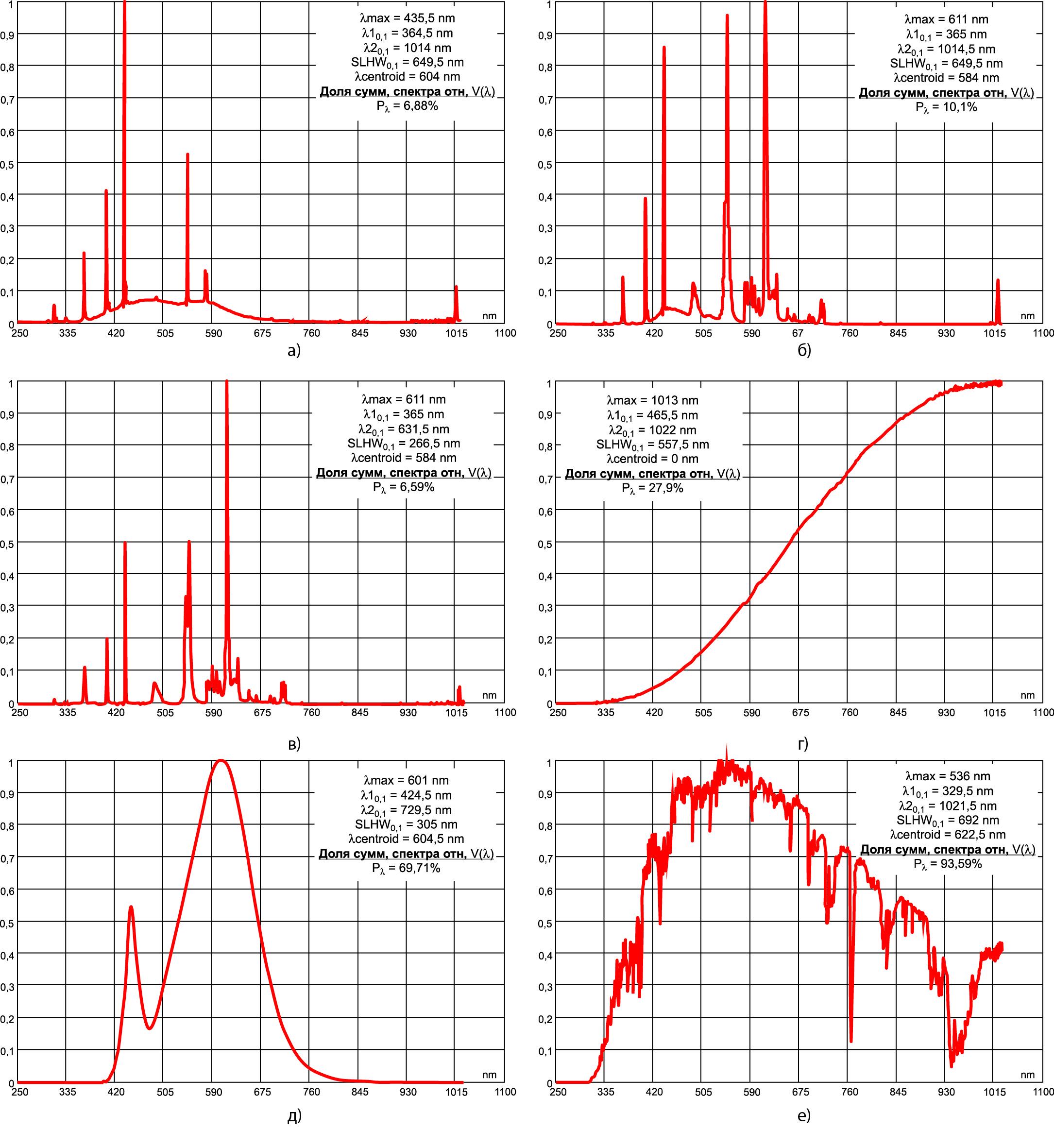 Спектры исследуемых источников излучения: лампа КЛЛ (FixPrice, 37 руб.); лампа КЛЛ торговой марки «Эра»; лампа КЛЛ торговой марки «Экономь» («Старт»); лампа накаливания 100 Вт; светодиодная лампа; Солнце Средней полосы (июль, 15 ч)