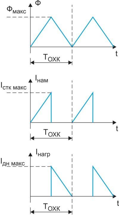 Идеализированные осциллограммы магнитного потока в сердечнике трансформатора ОХП и токов в его намагничивающей и нагрузочной обмотках (в режиме ГНР)