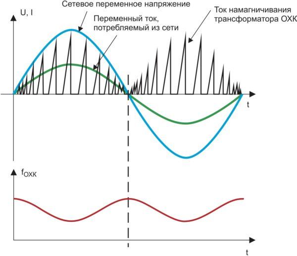 Изменения тока намагничивания трансформатора ОХП и тока, потребляемого из сети, на периоде сетевого переменного напряжения