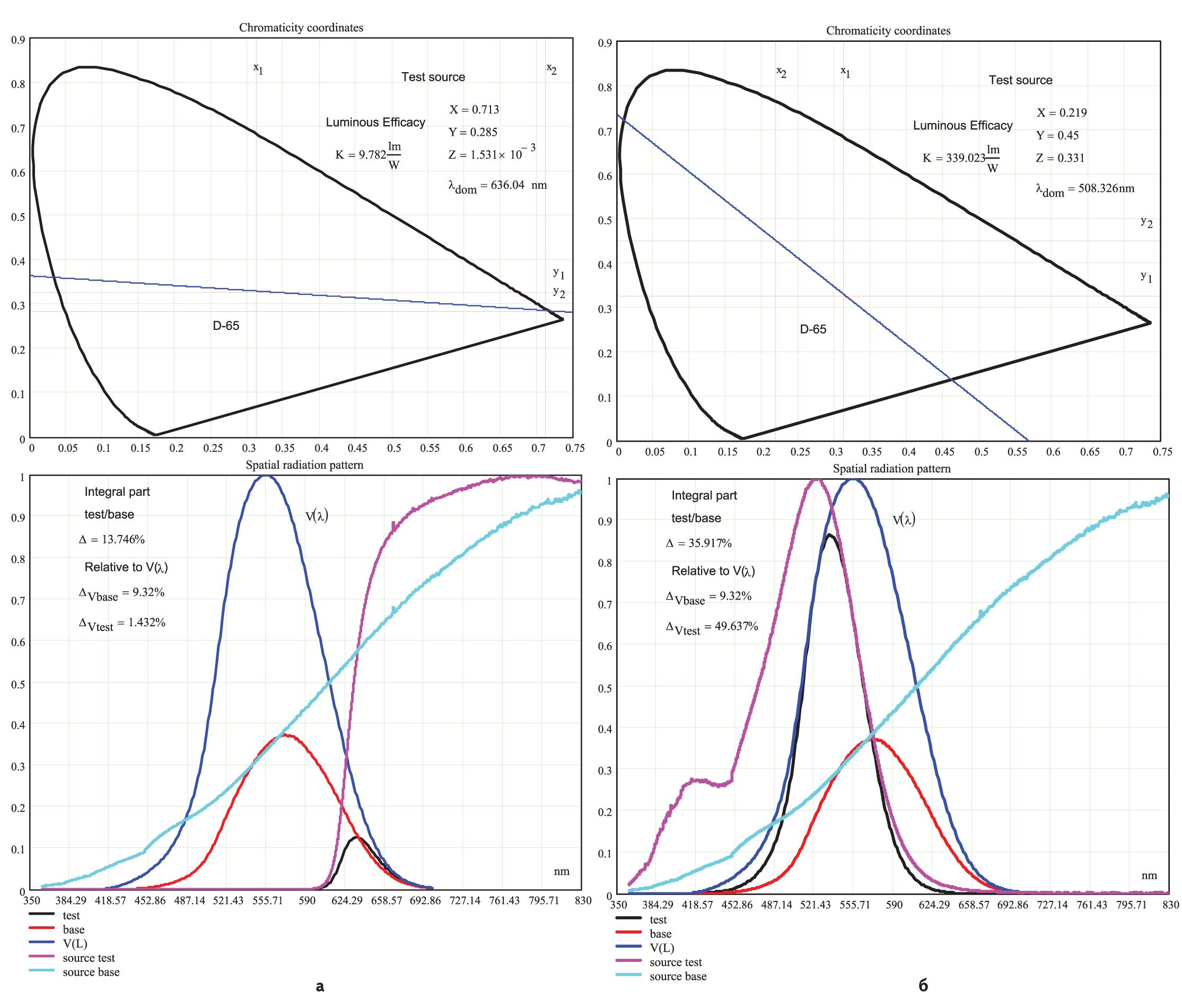 Спектральные характеристики светоблоков светофоров на основе линзовых комплектов и механизм их формирования из исходного излучения ламп накаливания