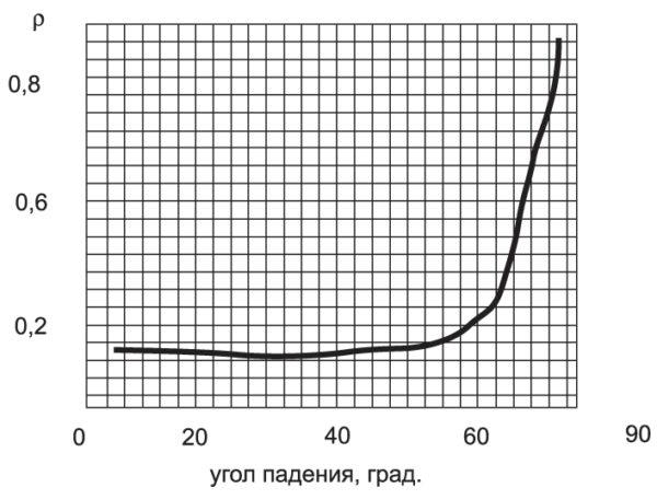 Зависимость коэффициента отражения поверхности материала от угла падения