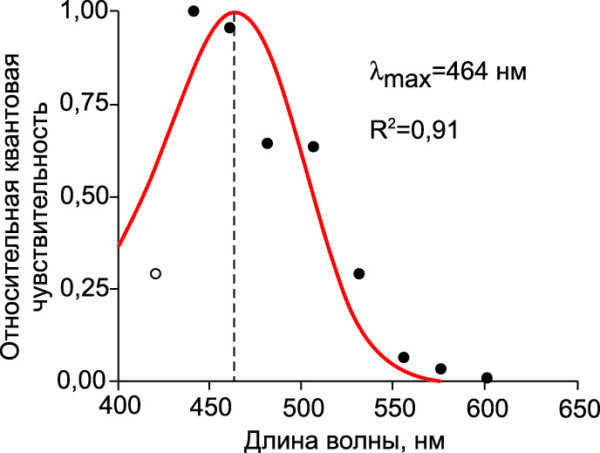 Спектр действия фотореакции подавления секреции мелатонина