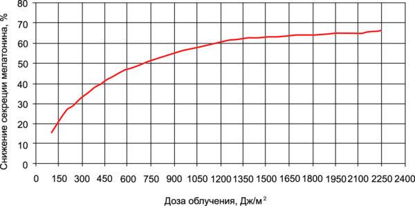 Зависимость снижения секреции мелатонина от дозы облучения (экспозиции)