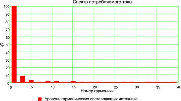 Спектр потребляемого тока источника питания A220T070C145K03