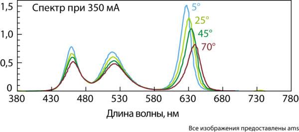 Зависимость спектра RGB-светодиода от температуры