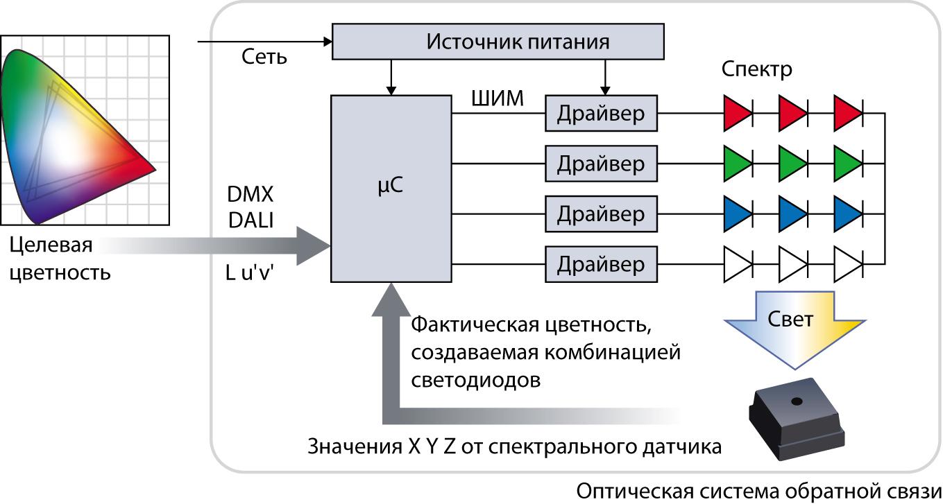 Замкнутая оптическая система обратной связи