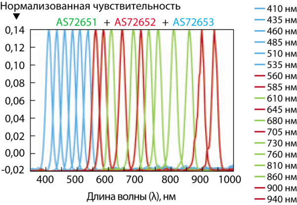 Характеристики фильтров AS7265x