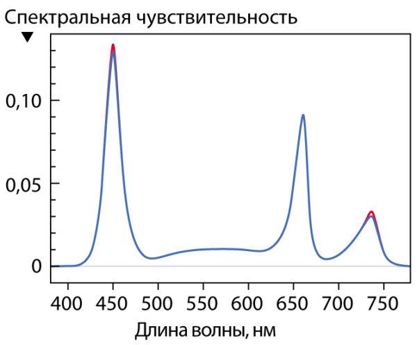 Сравнение значений спектрометра и датчика после калибровки (красная линия — спектрометр, синяя — датчик)