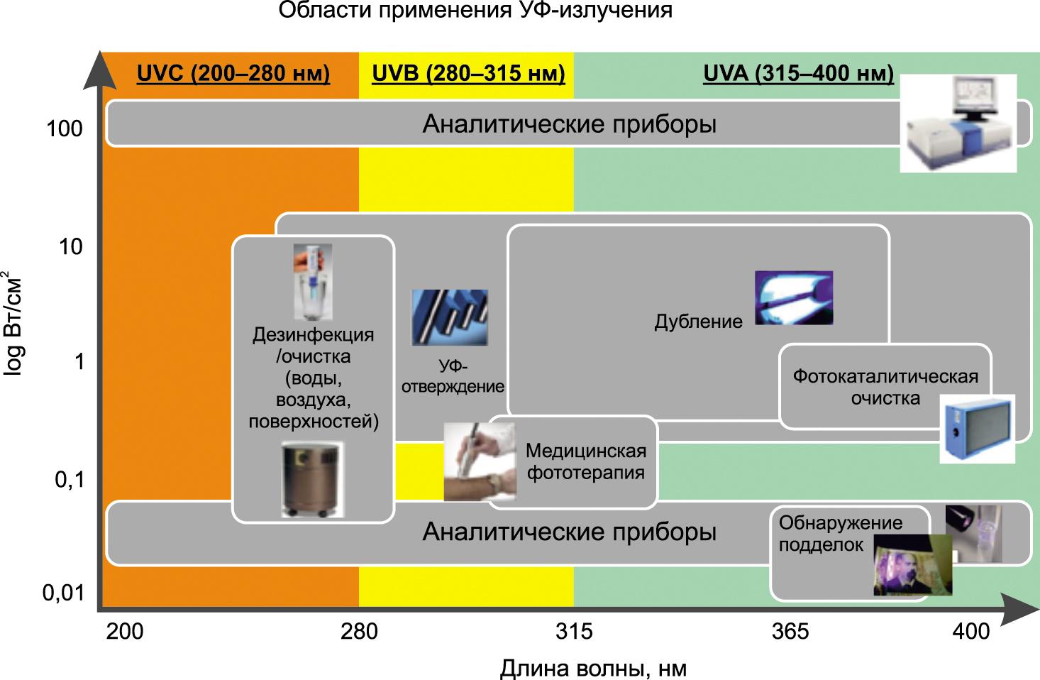 Области применения УФ-излучения