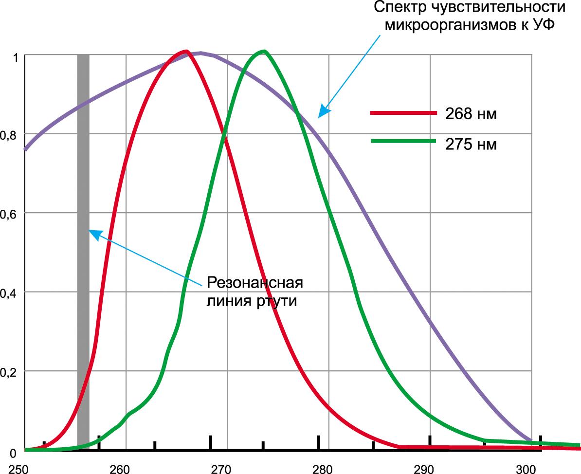 Сравнение спектров излучения светодиодов и ртутных ламп со спектром чувствительности микроорганизмов к УФ