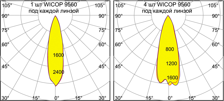 КСС (диаграмма излучения) линзы FN17294_VIOLET-12X1-S
