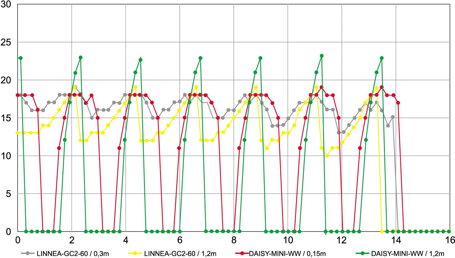 Значения UGR вдоль центральной линии помещения в зависимости от длины светильника