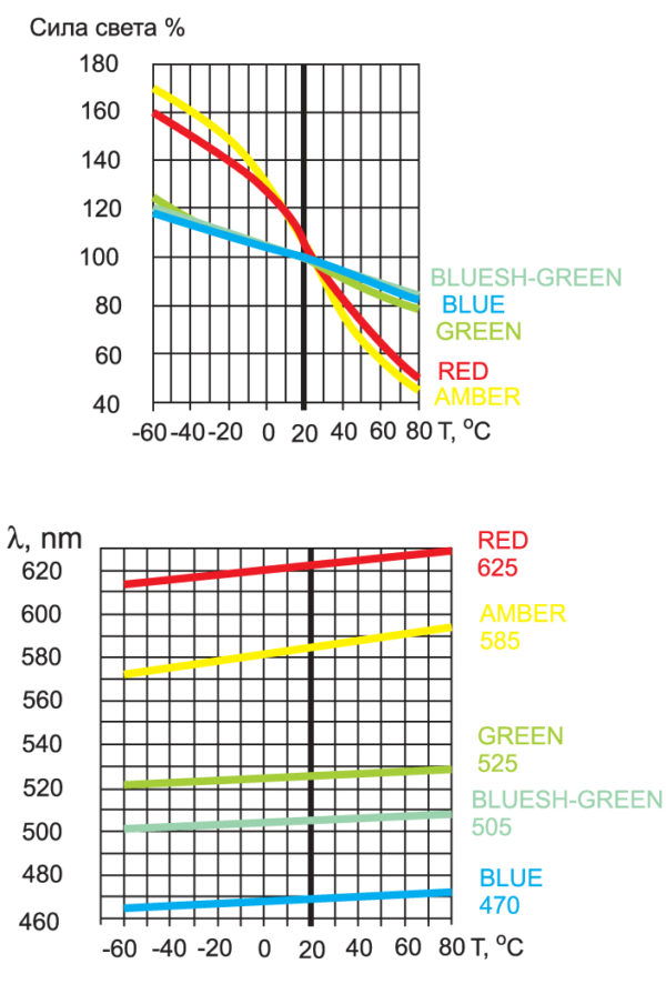 Температурная зависимость ключевых параметров светодиодов различных цветов свечения
