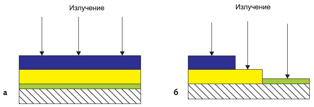 Способы расположения корригирующих светофильтров