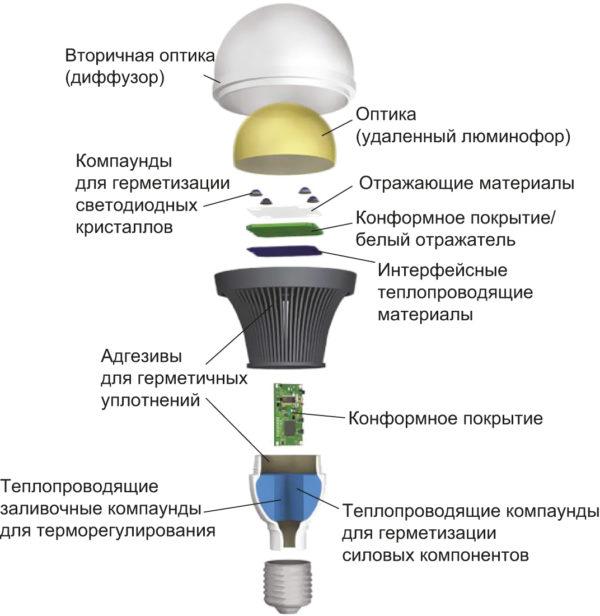 Варианты использования интерфейсных теплопроводящих материалов