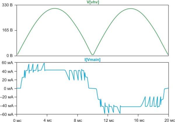 Кривые напряжения и тока