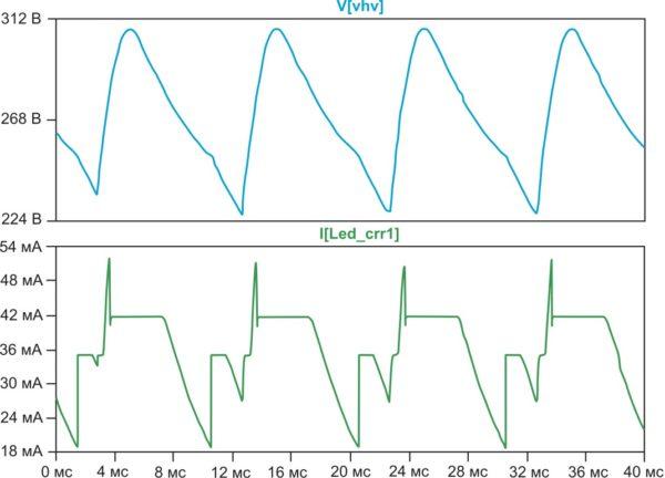 Формы пульсаций выпрямленного напряжения и эффективного тока
