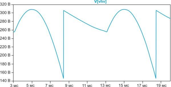 Диаграммы выпрямленного напряжения VHV
