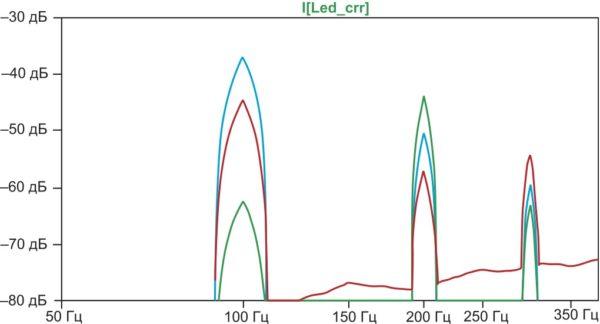 Результаты спектрального анализа эффективного тока