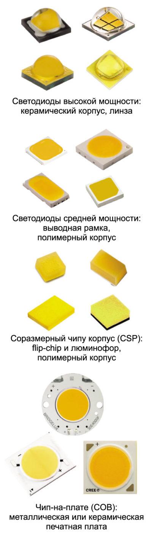 Типичные примеры светодиодов четырех основных типов, включая (сверху) мощные керамические светодиоды, светодиоды средней мощности в полимерном корпусе, CSP- и COB-светодиоды