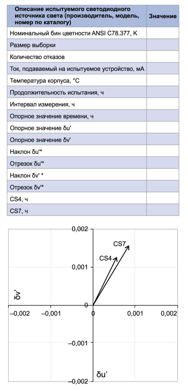 Образец информации, которая должна входить в отчет ТМ-35-19, включая таблицу с часами CS4 и CS7