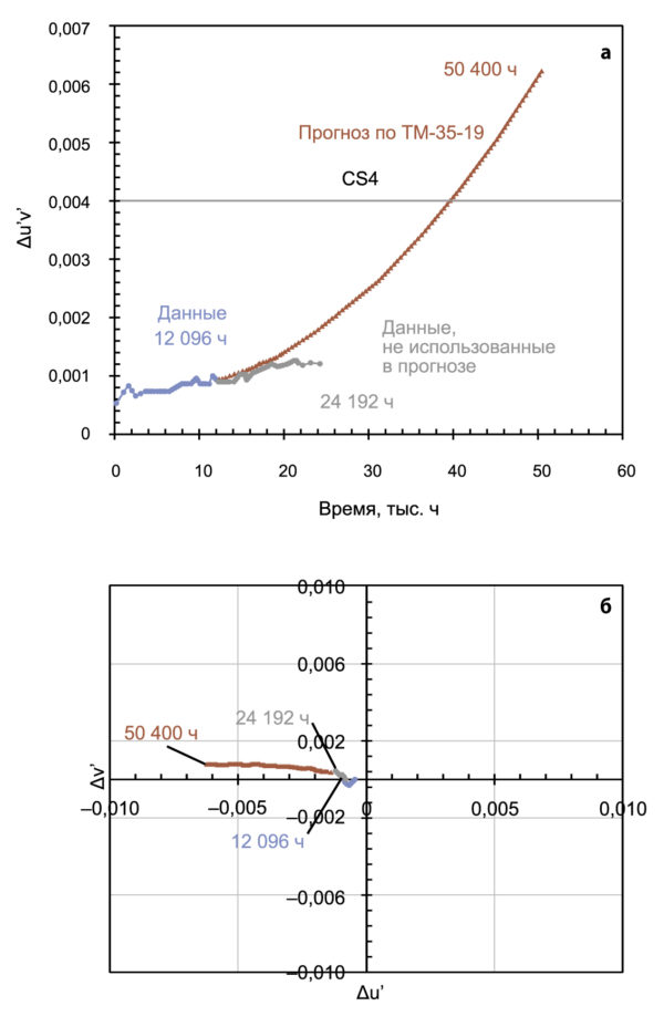 Прогноз по ТМ-35-19 для мощных светодиодов в керамических корпусах,