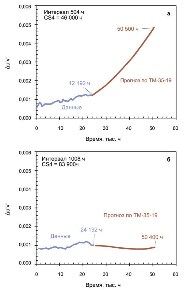 Прогноз по ТМ-35-19 для мощных светодиодов в керамических корпусах