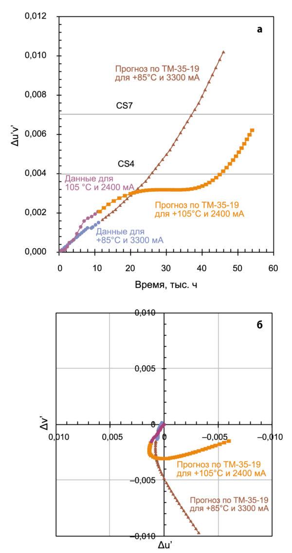 Прогноз по TM-35-19 для COB-светодиодов с металлической подложкой