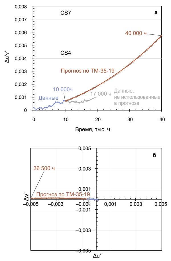 Экспериментальные данные и прогноз по ТМ-35-19 для светодиодов в полимерных корпусах