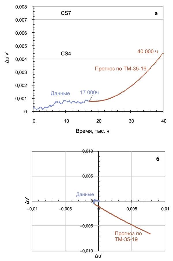 Экспериментальные данные и прогноз по TM-5-19 для светодиодов в полимерных корпусах