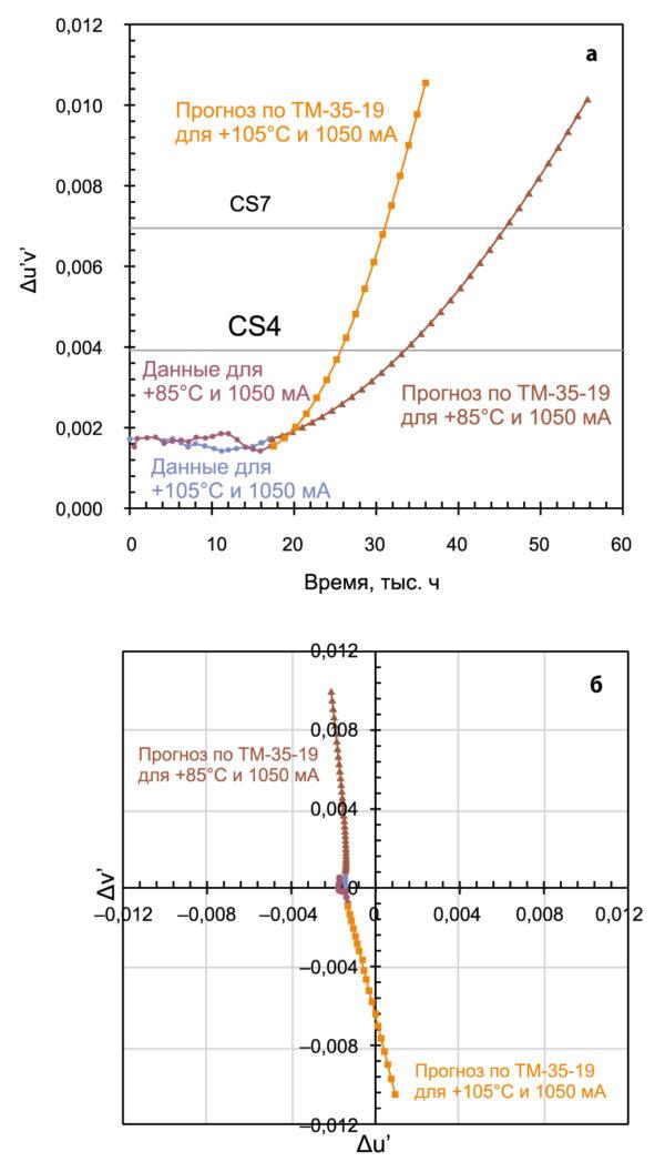 Экспериментальные данные и прогноз по TM-35-19 для идентичных наборов одинаковых CSP-светодиодов, работающих при двух различных условиях