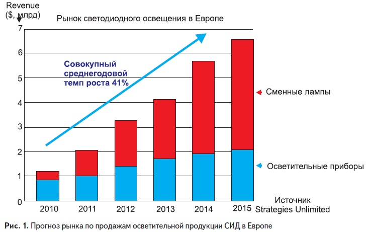 Прогноз рынка по продажам осветительной продукции СИД в Европе