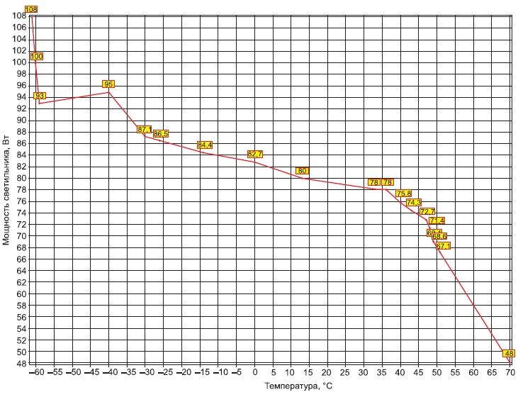 Зависимость мощности от температуры окружающей среды усветильника СПО-70