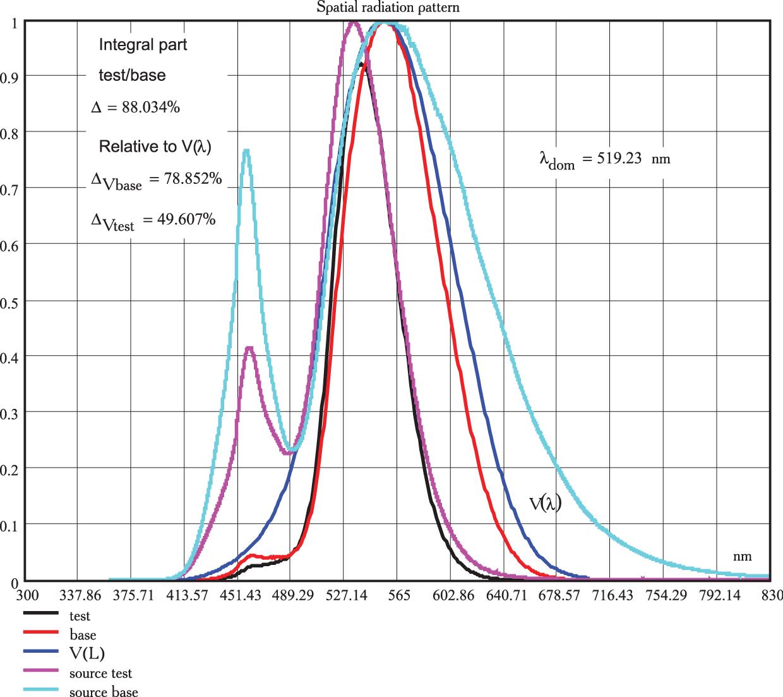 Пример спектральных характеристик светоблока светофора на основе линзового комплекта и механизм их формирования из исходного излучения светодиода белого цвета свечения с ССТ = 4500 К