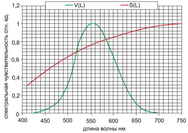 Вид кривых спектральной чувствительности кремниевого фотодиода S(.) и заданной меры V(.)