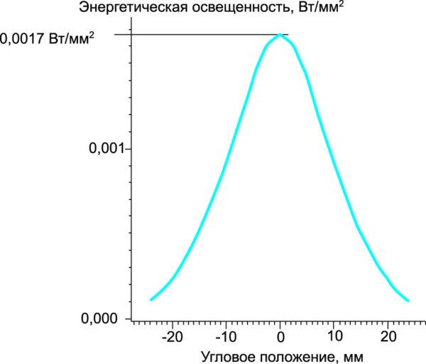 Зависимость энергетической освещенности, создаваемой модулями LZC-00U600 от углового положения