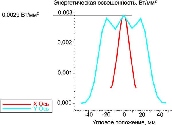Зависимость энергетической освещенности, создаваемой линейкой модулей LZC-00U600 от углового положения при расстоянии 20 мм
